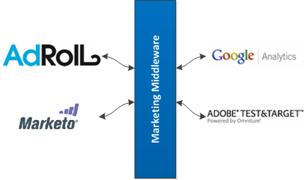 Marketing Middleware Explained