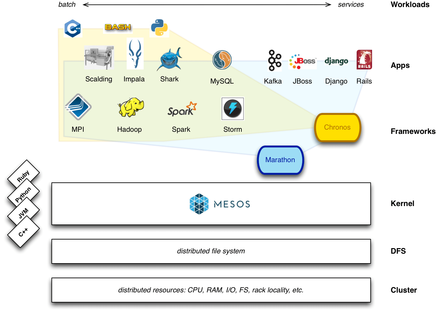 Mesos architecture supports both batch jobs and long-running services/apps. Image Credits Typesafe Blog.