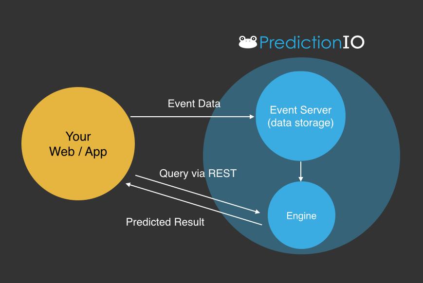 Application, event server and engine. Image credits PredictionIO.
