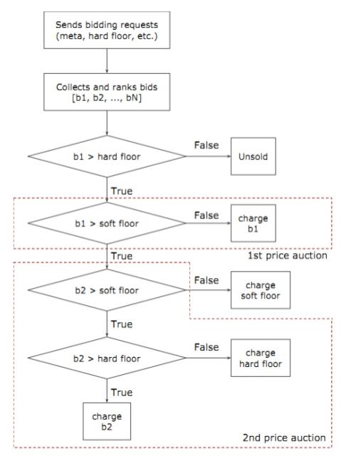 Real-time bidding (RTB) auction-algorithm