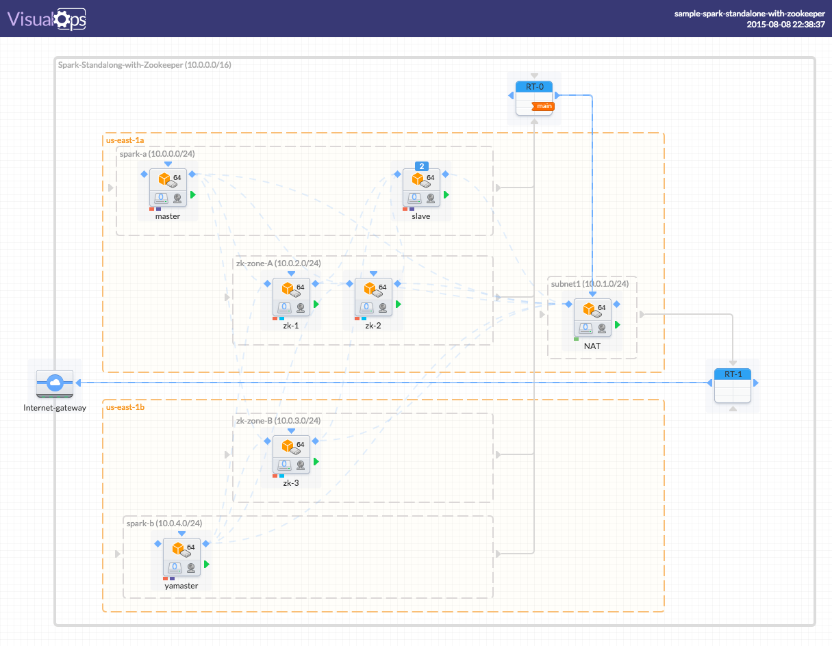 Visualization of Apache Mesos CloudFormation Stack using VisualOps