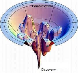 visual analytics exploratory funnel