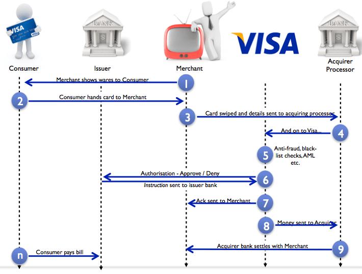 Payment flow via Visa network
