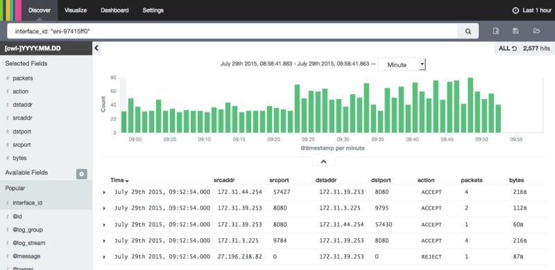 Amazon VPC Flow Logs using Elasticsearch and Kibana