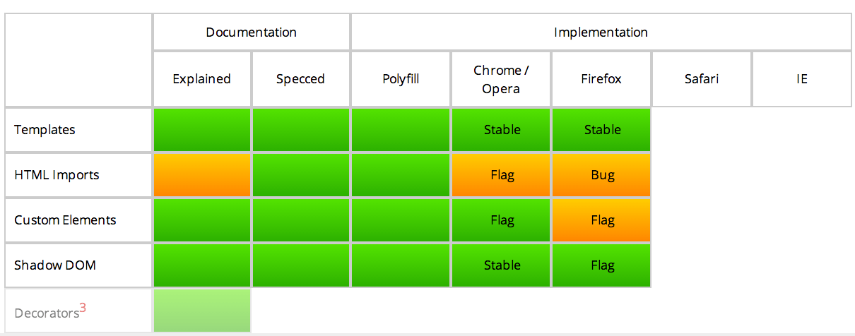 Current Status of Web Components Specification, Polyfills and Browser Implementation