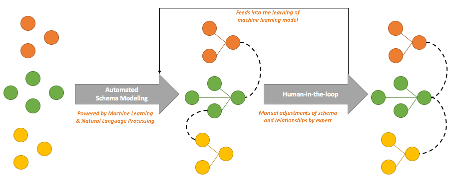 Bottom-up, machine learning and natural language processing based approach for schema or entity relationships modeling with the human-in-the-loop.