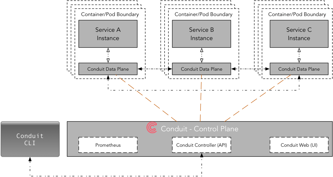 Conduit Service Mesh Architecture