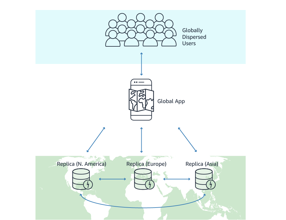 Amazon DynamoDB Global Tables: multi-region, multi-master tables