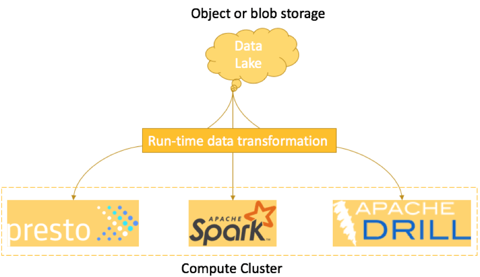 In ELT, data transformation is performed at run-time i.e. late data transformation.