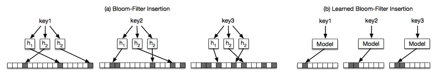 Bloom-filters with learned hash-functions