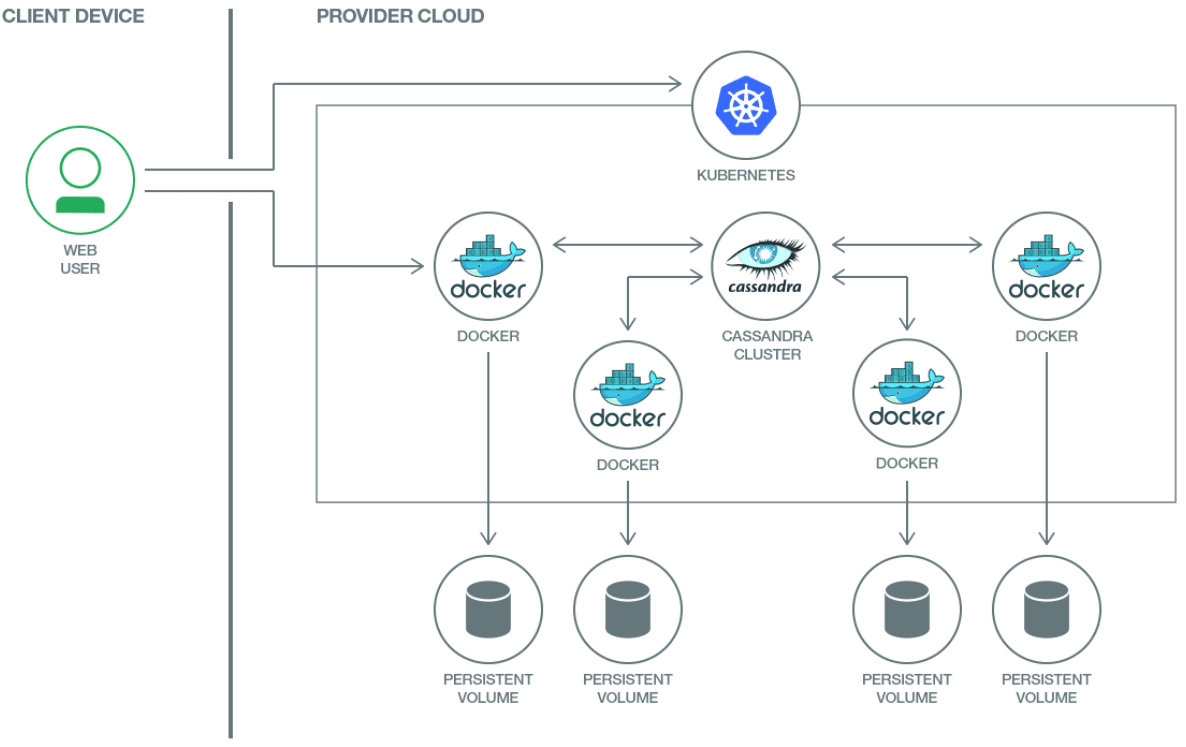 Scalable and resilient multi-node Cassandra deployment on Kubernetes Cluster using PersistentVolume and StatefulSets. Image credits IBM.