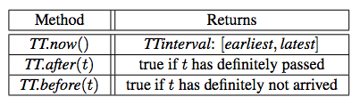 TrueTime API. TrueTime explicitly represents time as a TTinterval