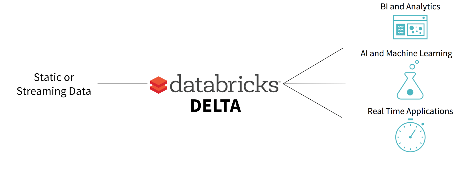 A Unified Data Management System for Real-time Big Data. Image credits Databricks