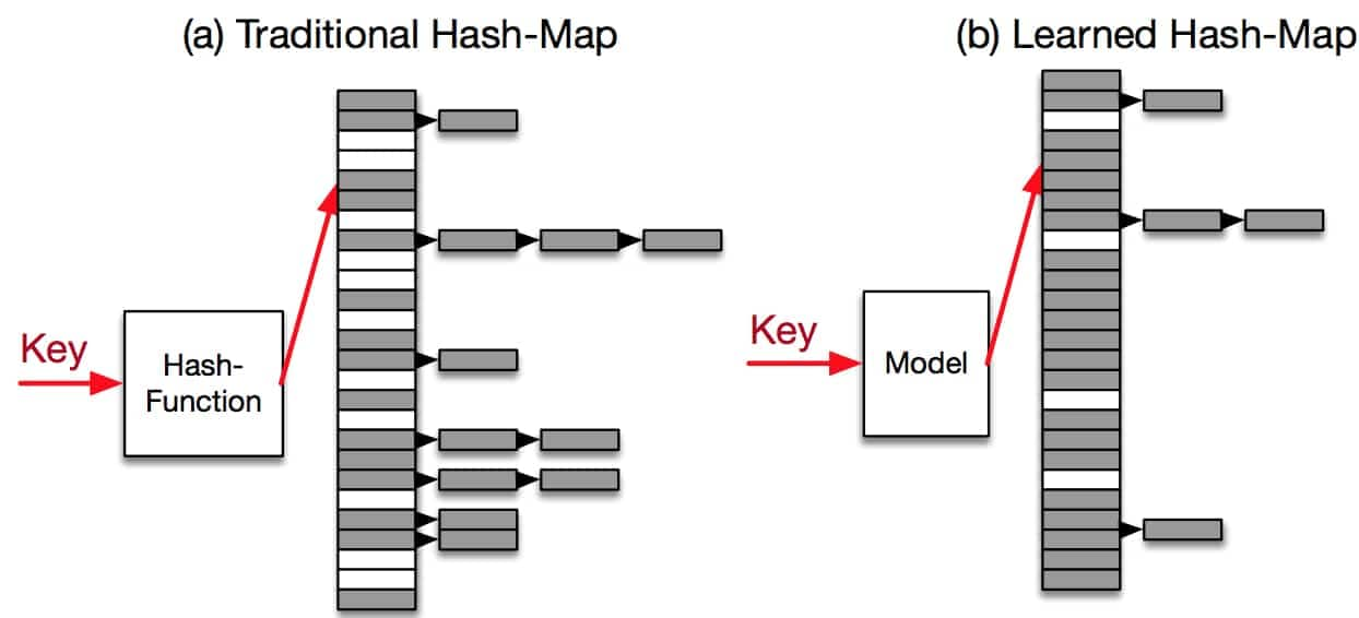 Traditional Hash-map vs Learned Hash-map